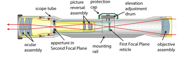 Kilde: http://en.wikipedia.org/wiki/File:Telescopic_sight_internals.png