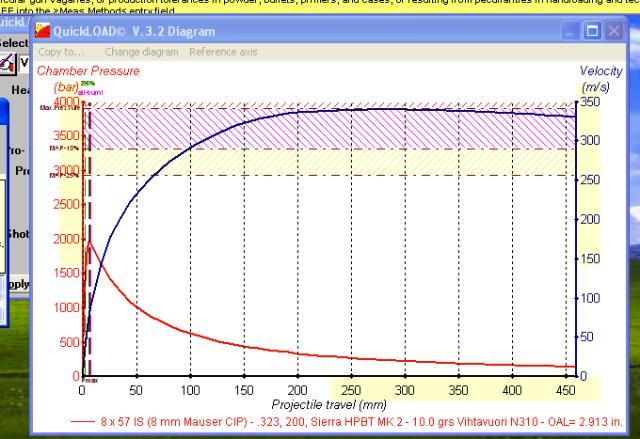 Som en kan se, er ikke trykket veldig høyt, denne grafen er for 10gr og gir 330m/s i utgangshastighet.